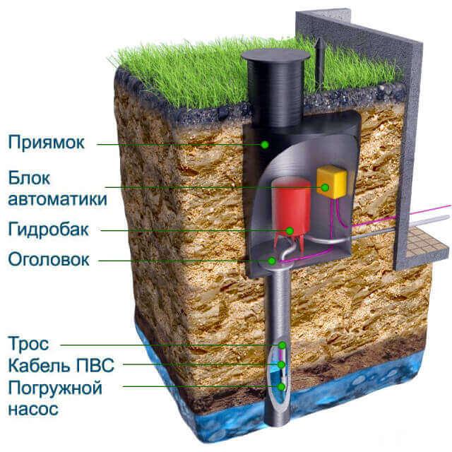 Обустройство скважин на воду в Минске